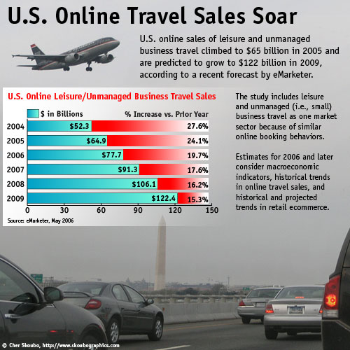 U.S. Online Travel Sales Soar, Infographic: Cher Skoubo